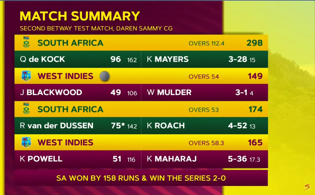 Highlights: West Indies vs Proteas (Day 4)